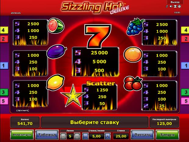 Игровой автомат Sizzling Hot Deluxe - новые возможности слота в казино Вулкан
