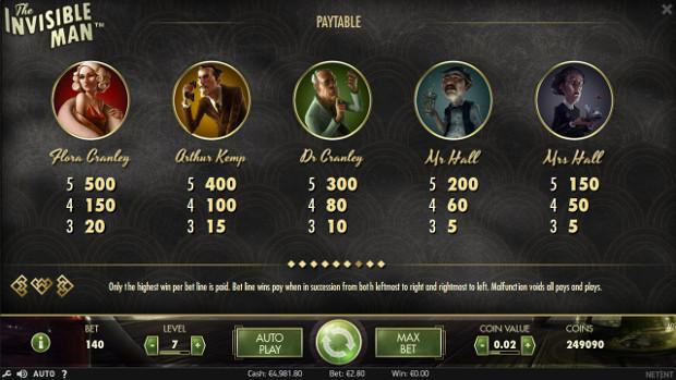 Игровой автомат The Invisible Man - играй в слоте на деньги онлайн и выиграй